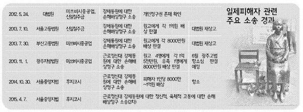 ▲ 일제 강제동원 피해자 소송현황. 출처 : 대한변협신문