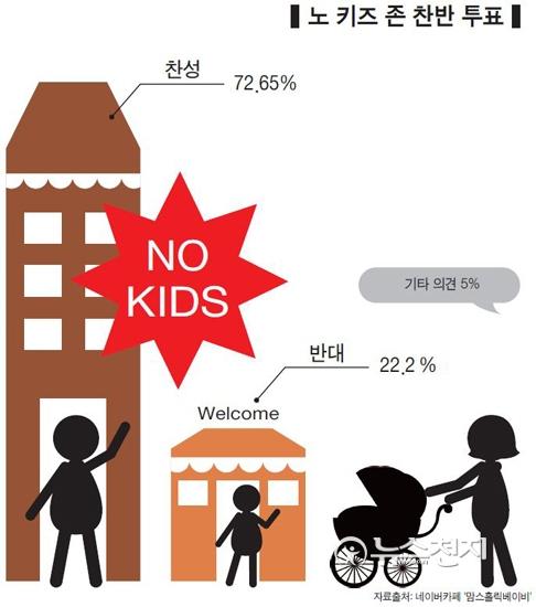 부모가 아이들을 잘 관리하지 못하자, 노키즈존 논란도 일어나고 있다.