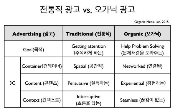 전통적 광고가 오가닉 광고의 차이점은 광고집행의 목적부터 상이하게 나타난다. 여러러분의 광고는 '고객의 주목을 끌기 위한 것인가' 아니면 '고객의 문제를 해결하기 위한 것인가'?