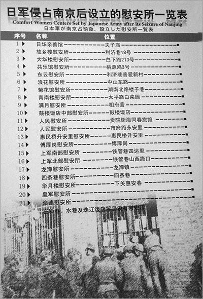 ▲ 일본군이 난징을 점령한 뒤 설립한 위안소 일람표