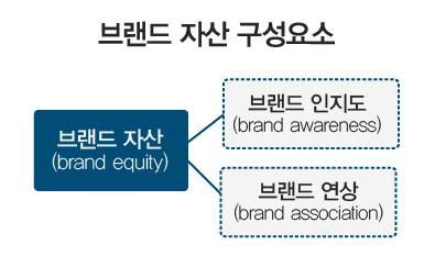 ▲  브랜드 자산의 구성요소