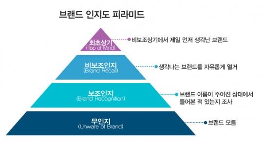▲ 브랜드 인지도 피라미드의 구성