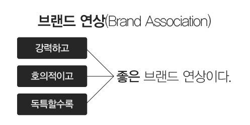 ▲ 좋은 브랜드연상이란