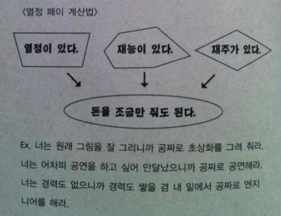 열정페이 계산법
