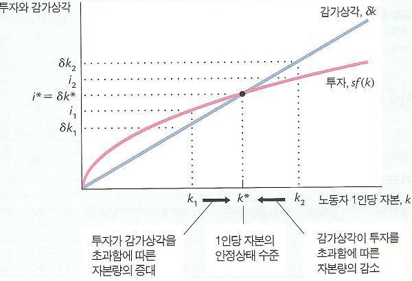 솔로우 모형 요약: 일정 기간 지나면 성장률 떨어집니다