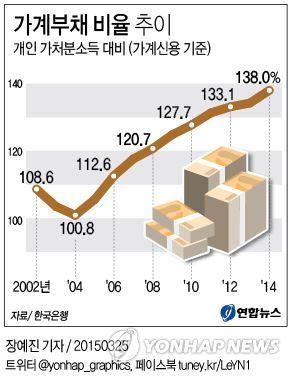 개인 가처분소득 대비 가계 부채 비율 추이(출처: 연합뉴스)