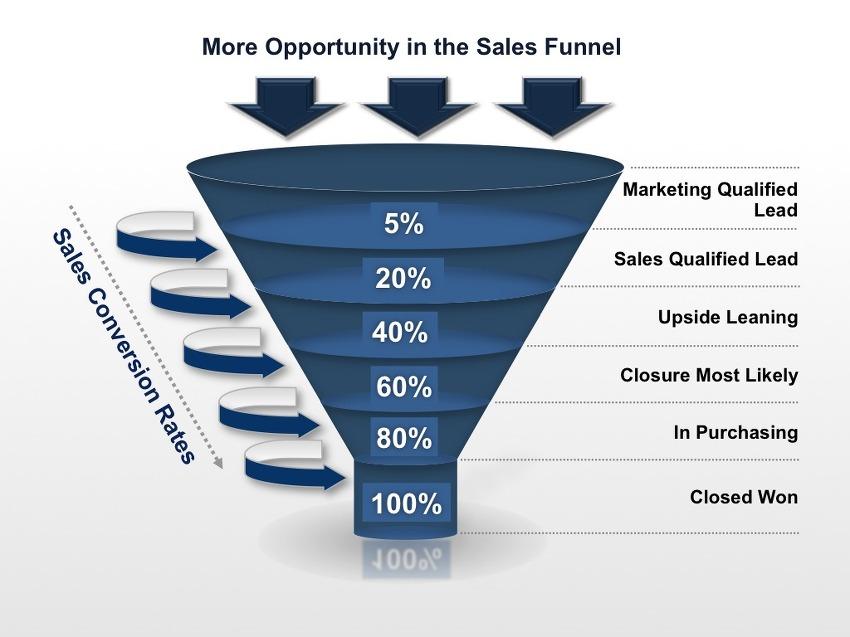 B2B 세일즈에 있어서 Leads (잠재 고객)의 중요성을 보여주는 Sales Funnel (세일 깔대기)