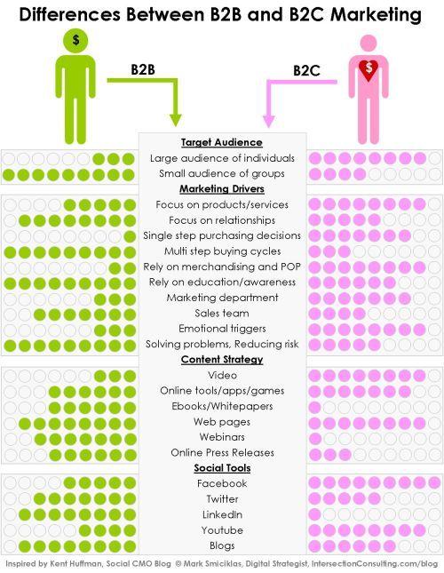 여러 요소에 따른 B2B와 B2C 비즈니스 모델 비교