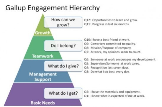 gallup-engagement-hierarchy