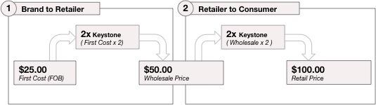 브랜드에서 리테일러 (도소매점)로, 리테일러에서 엔드커스터머(최종 구매 고객)으로의 가격 세팅 예시