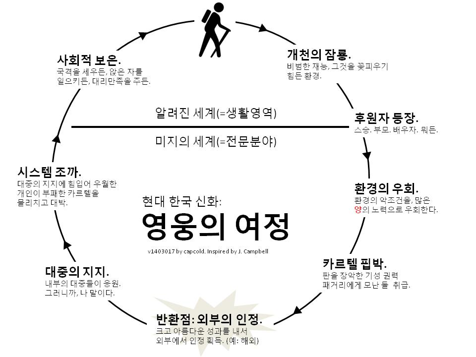 현대 한국 신화: 영웅의 여정 (클릭하면 원본사이즈)