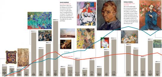 지금까지는 미술품 매매 가격은 갱신되고 있다.