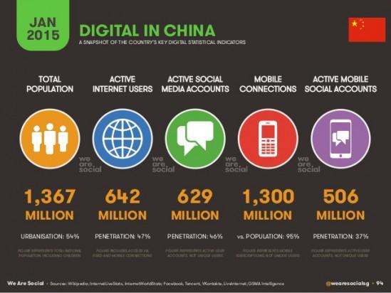 digital-social-mobile-en-2015-reporte-de-estadsticas-de-consumo-digital-global-94-638