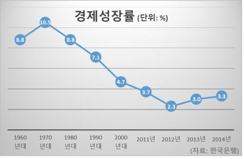 경제성장률