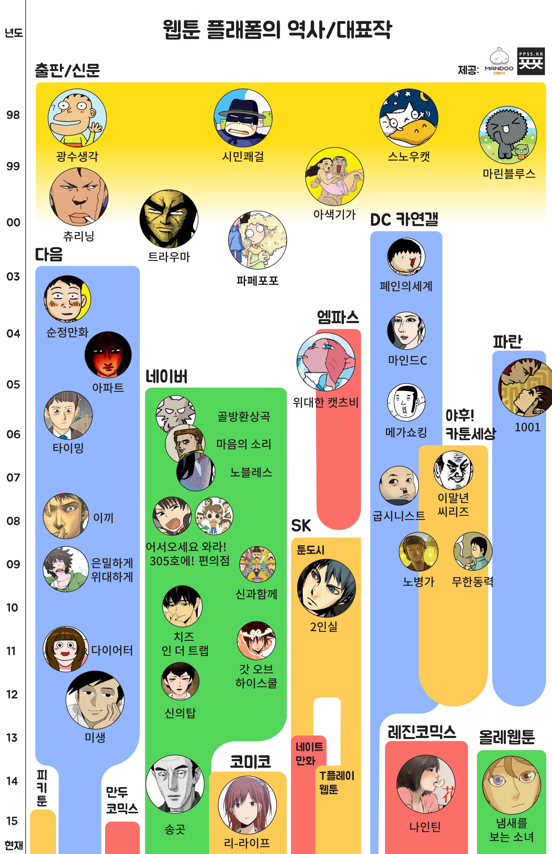웹툰의 역사 인포그래픽-01