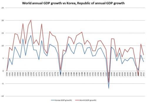 세계 평균 경제 성장률 vs 한국 경제 성장률