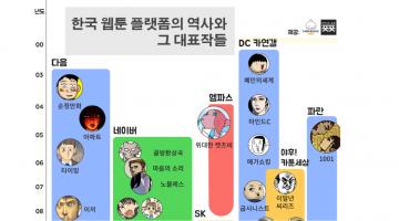 한국 웹툰 플랫폼의 역사와 그 대표작들 총정리