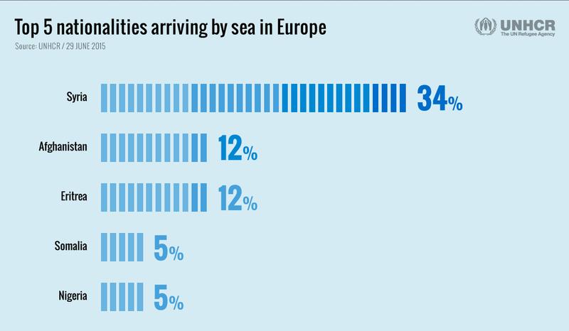 바다를 통해 유럽에 도착하는 난민