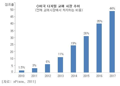 한국은 교과서 종류가 많지 않아, 더욱 이권 싸움이 클 것으로 보인다