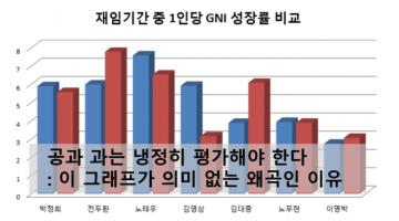 """""""박정희 경제성장률의 진실""""의 진실"""
