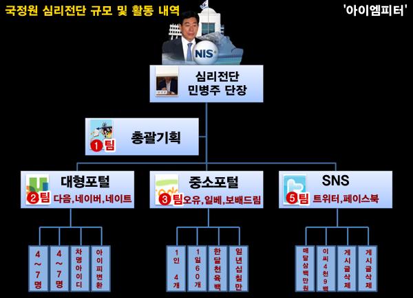 노오오오력의 결정체, 국정원