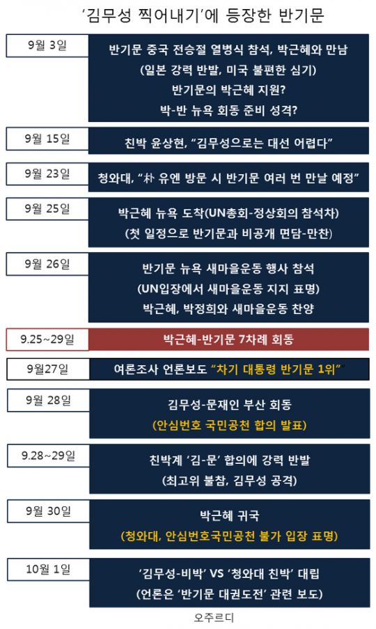 김무성_반기문