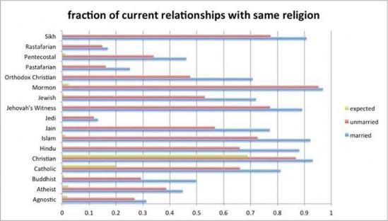 종교별 같은 종교를 가진 사람과 만날 확률