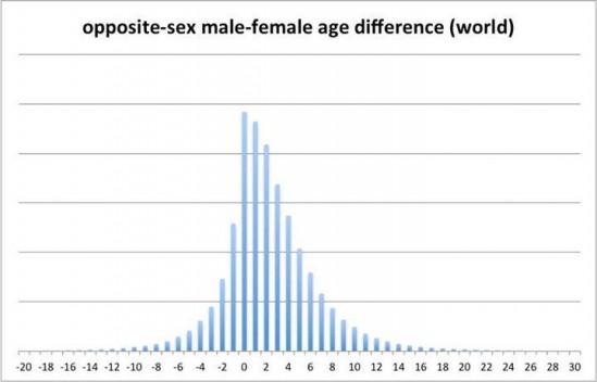 남녀간 나이 차이