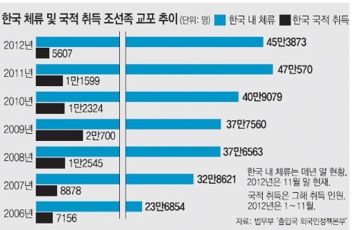 조선족_교포_그래프_통계