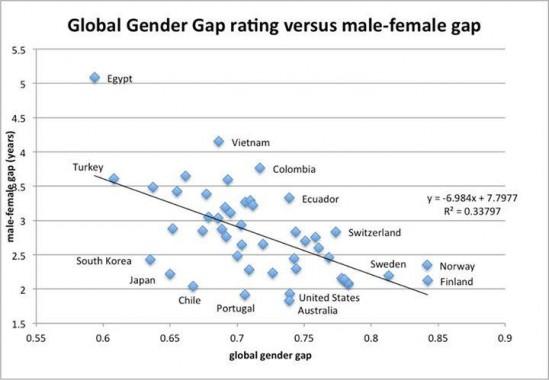 국가의 남녀 격차와 연인들 평균 나이차이