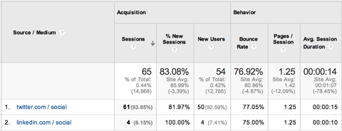kh-google-analytics-basics-acquisitions-campaigns-2