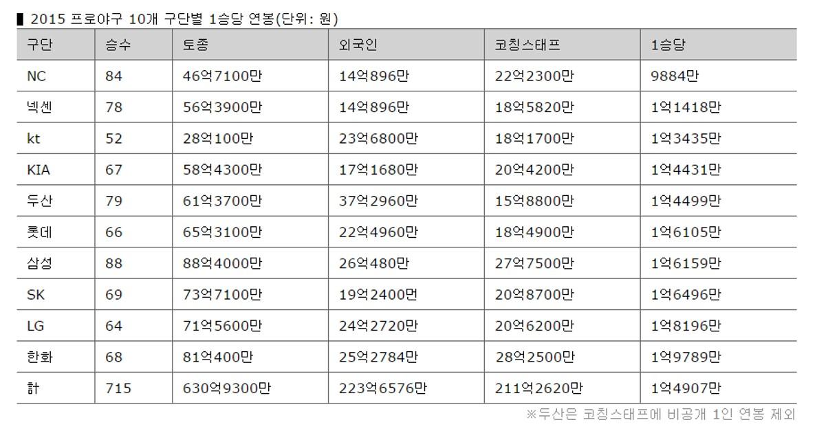 2015프로야구 구단별 1승당 연봉