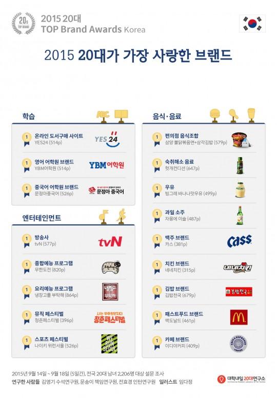 2015_20S_Top_Brand