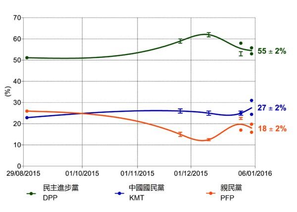 5_2016_대만_여론조사