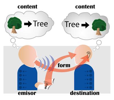 Communication_emisor