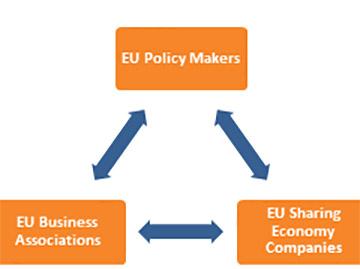 EU의 여러 국가들이 공유경제의 활성화/주류화를 위해 고려하면서 그린 청사진 중 하나. EU의 정책입 안자, 비즈니스협회, 공유경제기업 간의 전체 밸류체인에서 공유가치의 중요성을 언급 사진: EU report