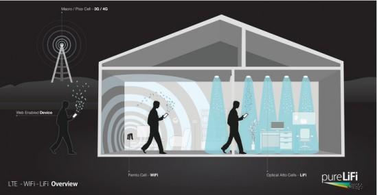 LTE-WiFi-LiFi-House-Illustration