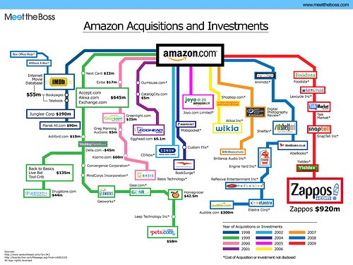amazon,connections,infographics,schemas,structure,tree-2660d505992fcf3f94deb2fd6d9c66e7_h