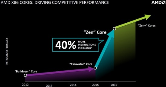 amd_zen_performance_advantages_fad_1-1024x538