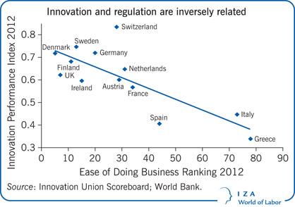 세계은행에 따르면, 규제와 혁신 간에는 역의 관계가 있다. 사진: 월드뱅크