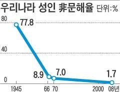 자칫하면 1.7%에 낄 뻔(…)