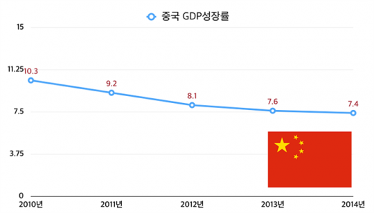 내려가고 있다고 해도 한국이 2%대임을 떠올리면(…)