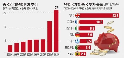 세계로 뻗어나가는 중국 자금 (출처: 이투데이)