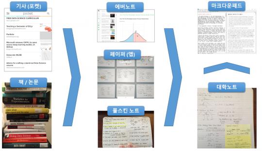 '헬로 데이터 과학' 집필 초반의 정보 흐름. 참고 자료에서 노트 및 메모로, 그리고 초고가 되기까지