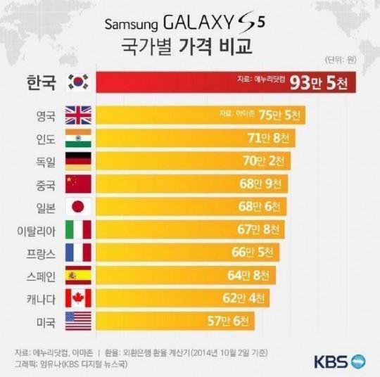 한국인에게만 높은 가치를 제공하는 건가?