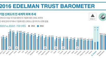 신뢰와 기업 : 신뢰만큼 중요한 가치는 없다