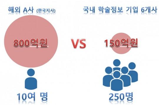10조 매출 해외 A사(한국지사)와 한국 학술정보기업 6개사 비교. 출처: 이개호 국회의원실