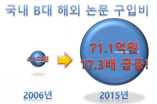 2_B대_해외_논문_구입비