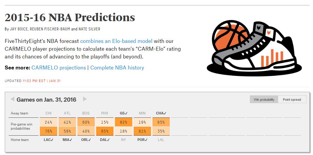 FiveThirtyEight에서는 각종 선거 및 경기에 대한 예측을 볼 수 있다. 위 그림은 NBA 경기 결과 예측