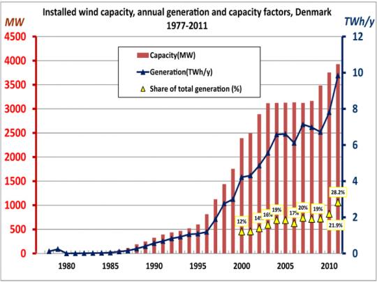 덴마크 풍력 발전의 변화 출처: 위키피디아